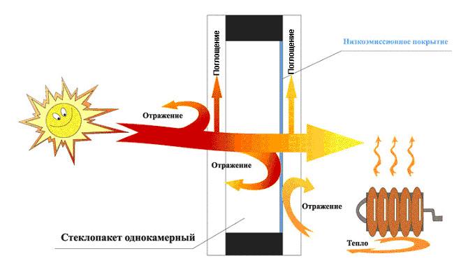 Окна ПВХ структура